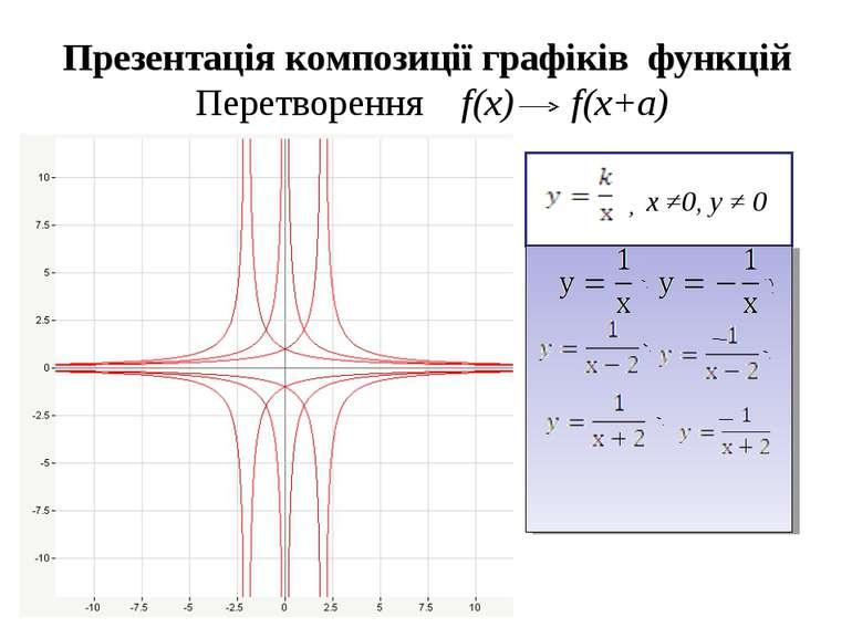 Презентація композиції графіків функцій Перетворення f(x) f(x+a) х ≠0, у ≠ 0