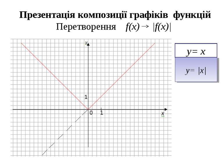 Презентація композиції графіків функцій Перетворення f(x) |f(x)| y= x y= |x| ...