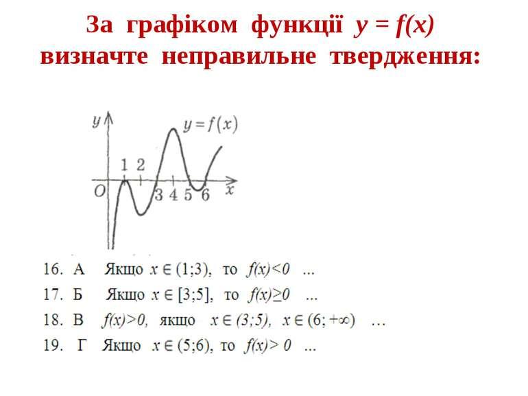 За графіком функції у = f(x) визначте неправильне твердження: