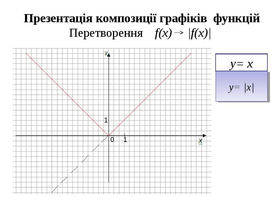 Презентація композиції графіків функцій Перетворення f(x)  f(x)  y= x y=  x  ...