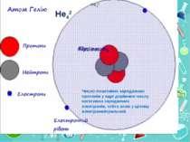 He42 He42 Число позитивно заряджених протонів у ядрі дорівнює числу негативно...