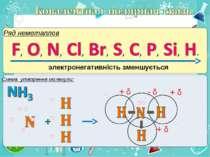 Ряд неметаллов электронегативність зменшується Схема утворення молекули: + δ ...