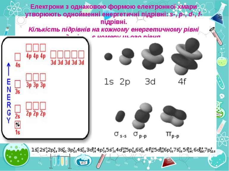 Електрони з однаковою формою електронної хмари утворюють однойменні енергетич...