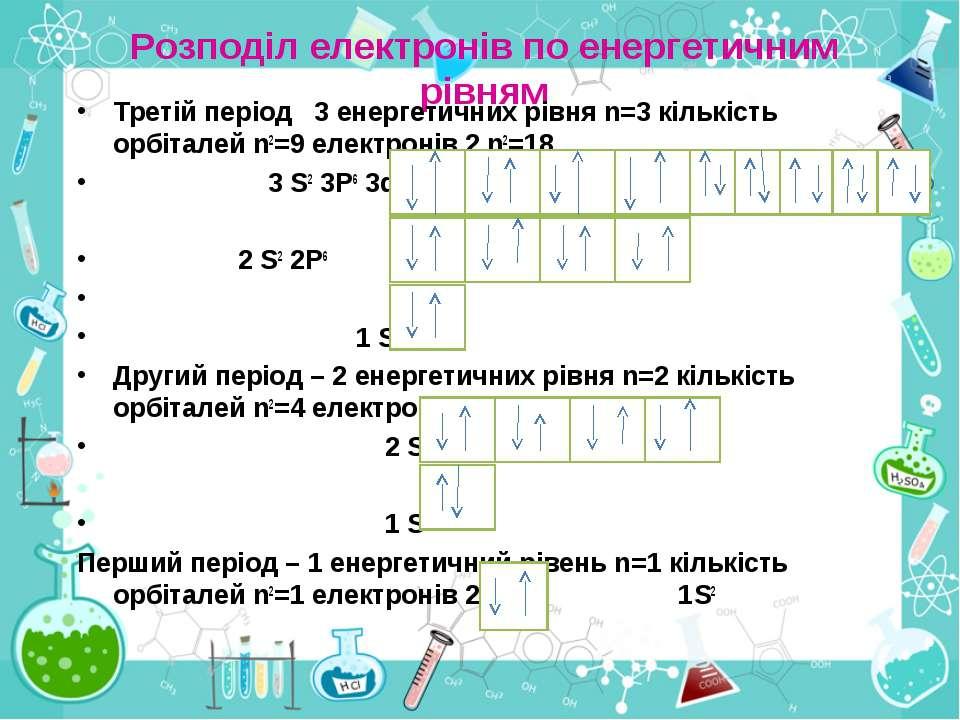Розподіл електронів по енергетичним рівням Третій період 3 енергетичних рівня...