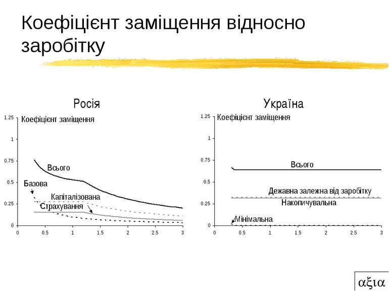 Коефіцієнт заміщення відносно заробітку Росія Україна Коефіцієнт заміщення Ко...