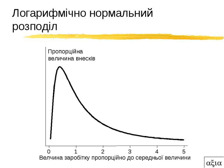 Логарифмічно нормальний розподіл Велчина заробітку пропорційно до середньої в...