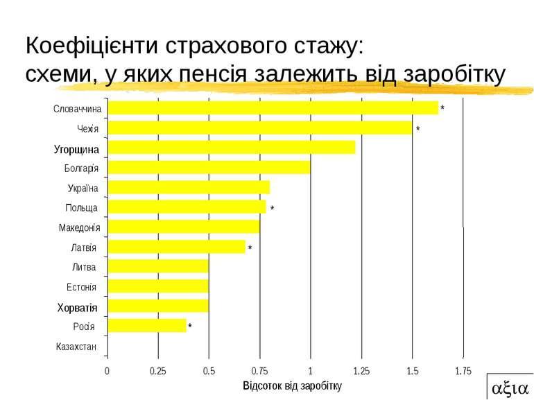 Коефіцієнти страхового стажу: схеми, у яких пенсія залежить від заробітку 0 0...