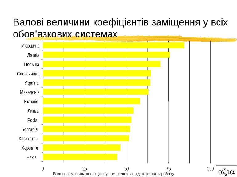 Валові величини коефіцієнтів заміщення у всіх обов'язкових системах 0 25 50 7...