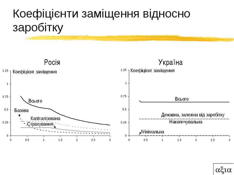 Коефіцієнти заміщення відносно заробітку Росія Україна Коефіцієнт заміщення К...
