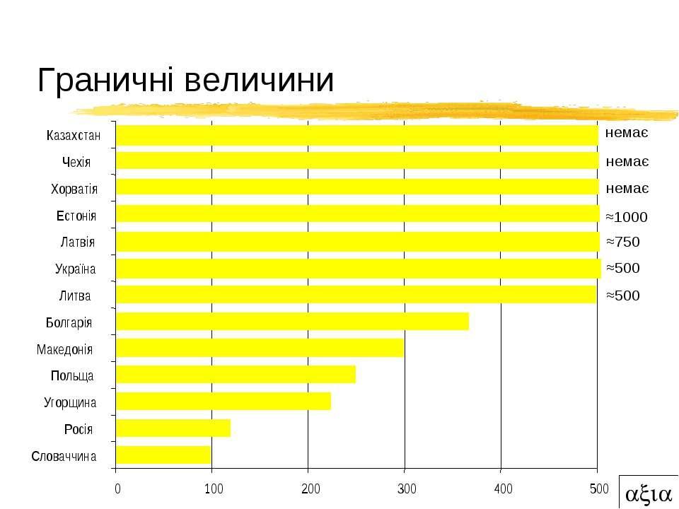 Граничні величини 0 100 200 300 400 500 Словаччина Росія Угорщина Польща Маке...