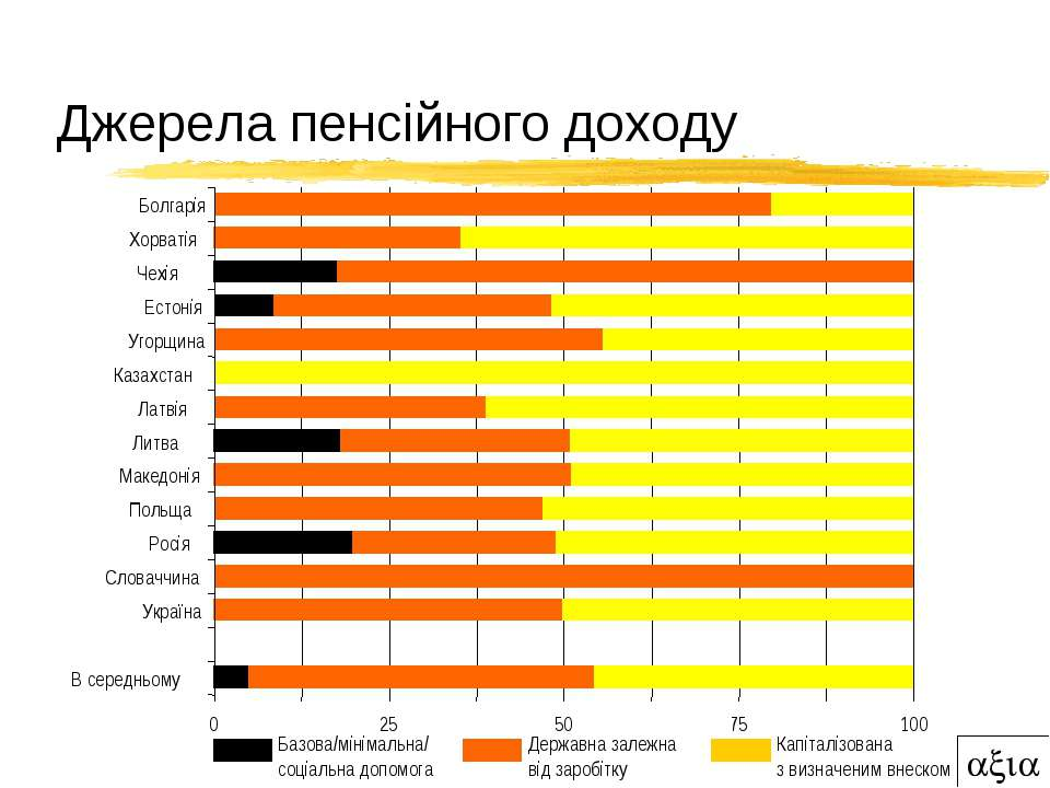 Джерела пенсійного доходу 0 25 50 75 100 Болгарія Хорватія Чехія Естонія Угор...