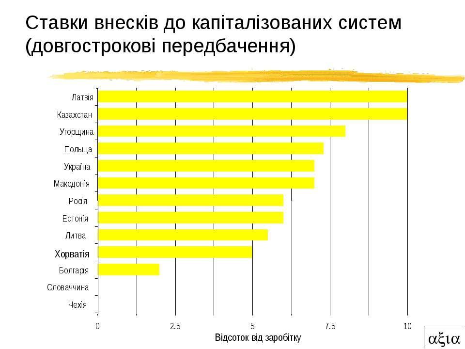 Ставки внесків до капіталізованих систем (довгострокові передбачення) 0 2.5 5...