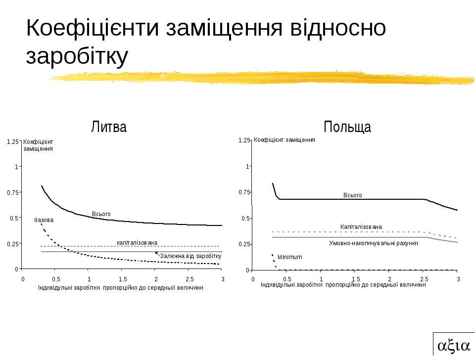 Коефіцієнти заміщення відносно заробітку 0 0.25 0.5 0.75 1 1.25 0 0.5 1 1.5 2...