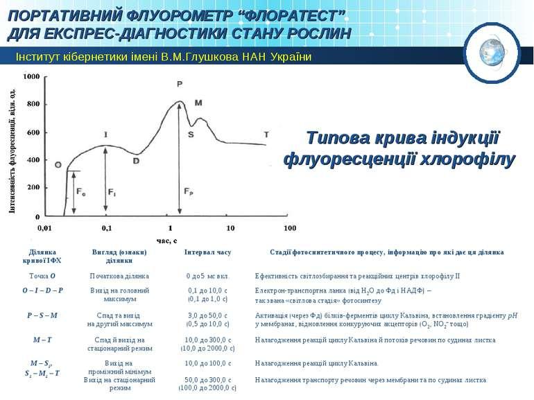 Типова крива індукції флуоресценції хлорофілу Ділянка кривої ІФХ Вигляд (озна...