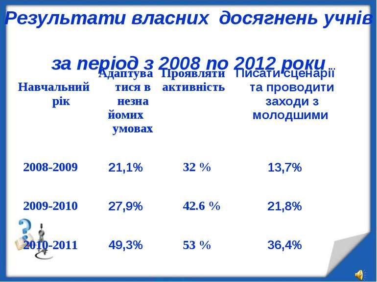 Результати власних досягнень учнів за період з 2008 по 2012 роки Навчальний р...