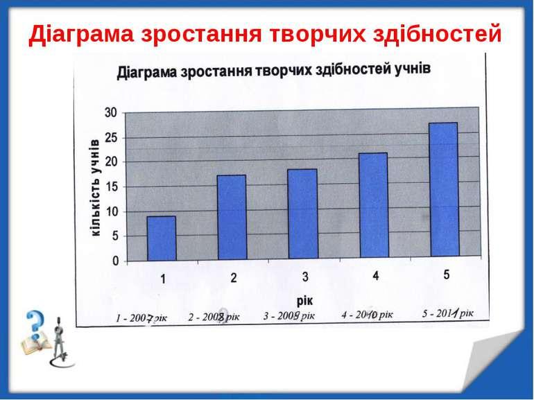 Діаграма зростання творчих здібностей
