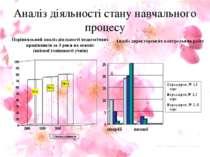 Аналіз діяльності стану навчального процесу Аналіз директорських контрольних ...