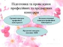 Підготовка та проведення професійних та предметних конкурсів Групові конкурси...