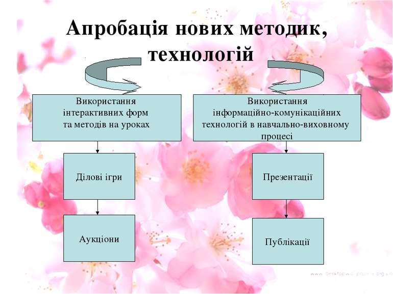 Апробація нових методик, технологій Використання інтерактивних форм та методі...
