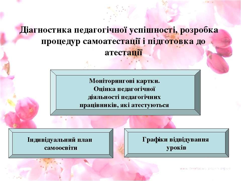 Діагностика педагогічної успішності, розробка процедур самоатестації і підгот...