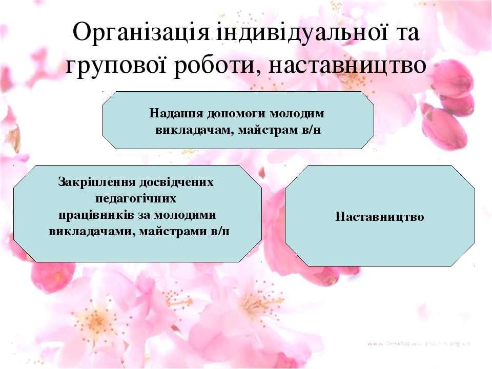 Організація індивідуальної та групової роботи, наставництво Закріплення досві...