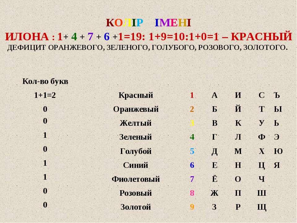 КОЛІР ІМЕНІ ИЛОНА : 1+ 4 + 7 + 6 +1=19: 1+9=10:1+0=1 – КРАСНЫЙ ДЕФИЦИТ ОРАНЖЕ...