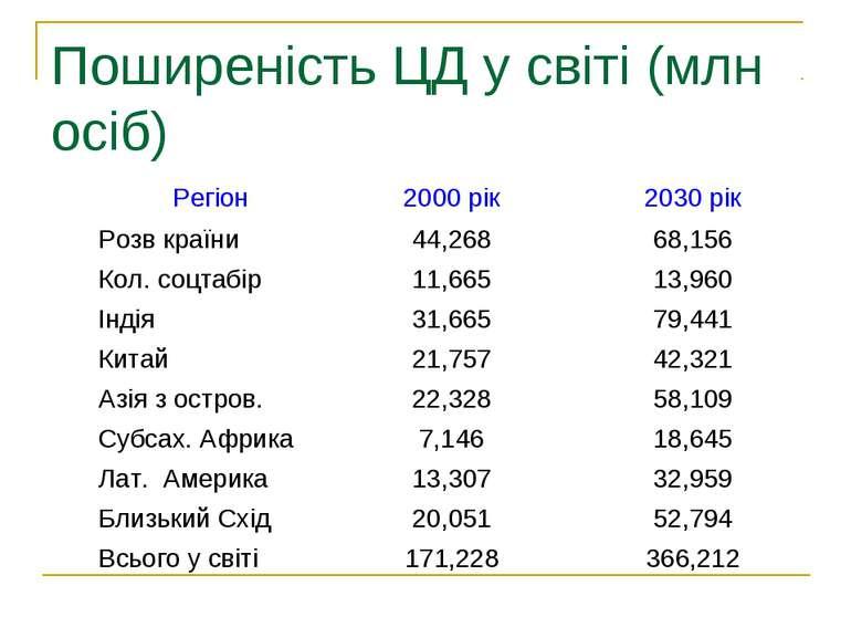 Поширеність ЦД у світі (млн осіб)