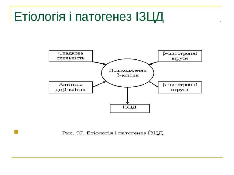 Етіологія і патогенез ІЗЦД