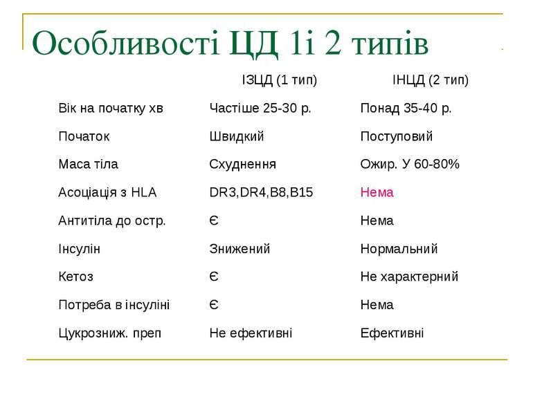 Особливості ЦД 1і 2 типів
