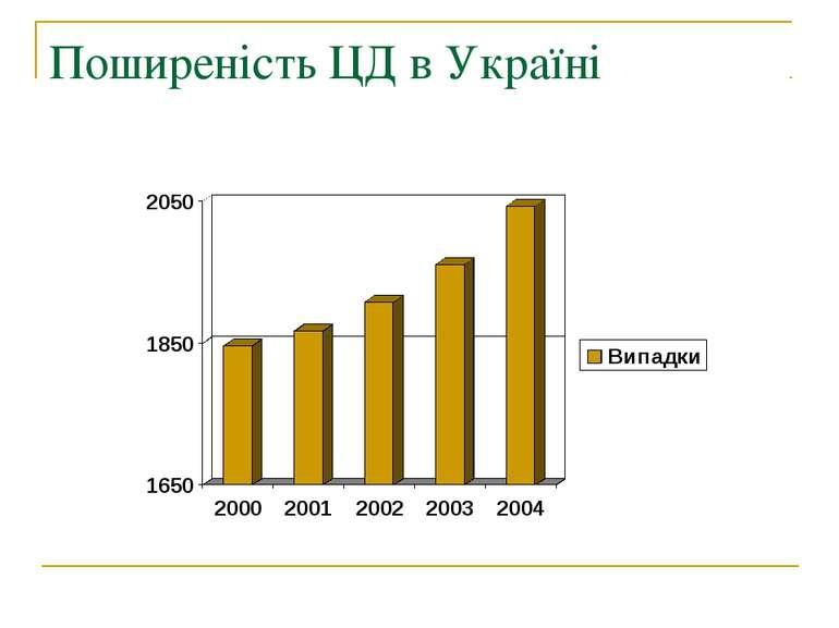 Поширеність ЦД в Україні