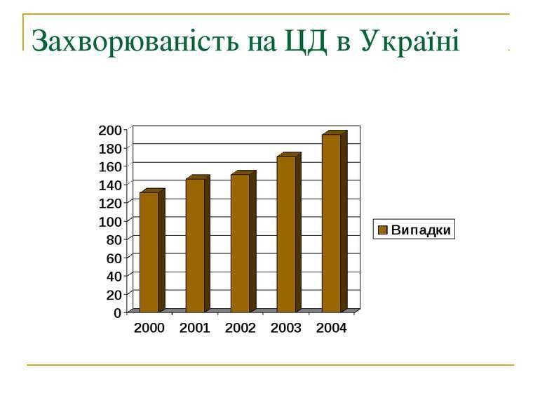Захворюваність на ЦД в Україні