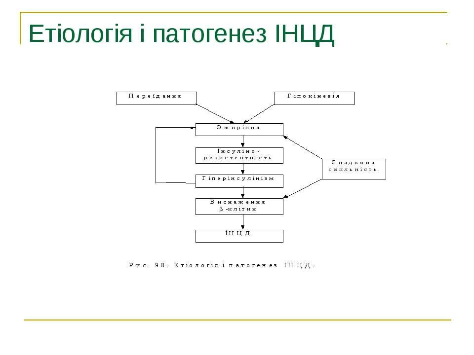 Етіологія і патогенез ІНЦД