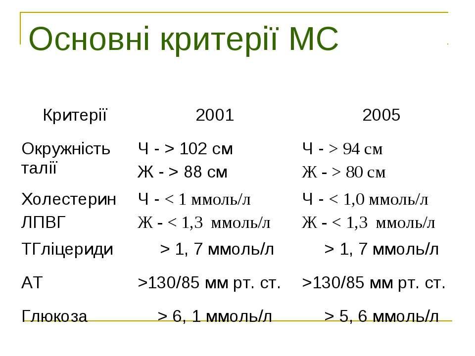 Основні критерії МС