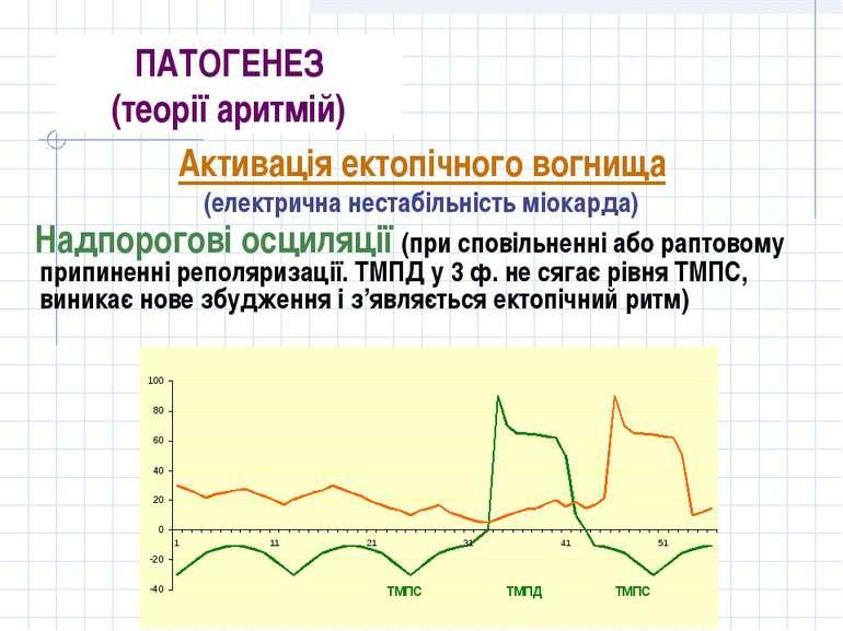 ПАТОГЕНЕЗ (теорії аритмій) Активація ектопічного вогнища (електрична нестабіл...
