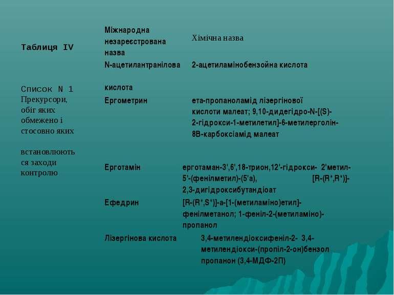 Таблиця IV Список N 1 Прекурсори, обіг яких обмежено і стосовно яких встановл...