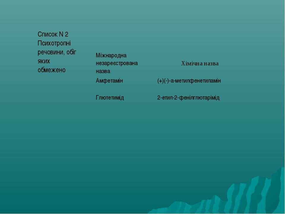 Хімічна назва Список N 2 Психотропні речовини, обіг яких обмежено Міжнародна ...