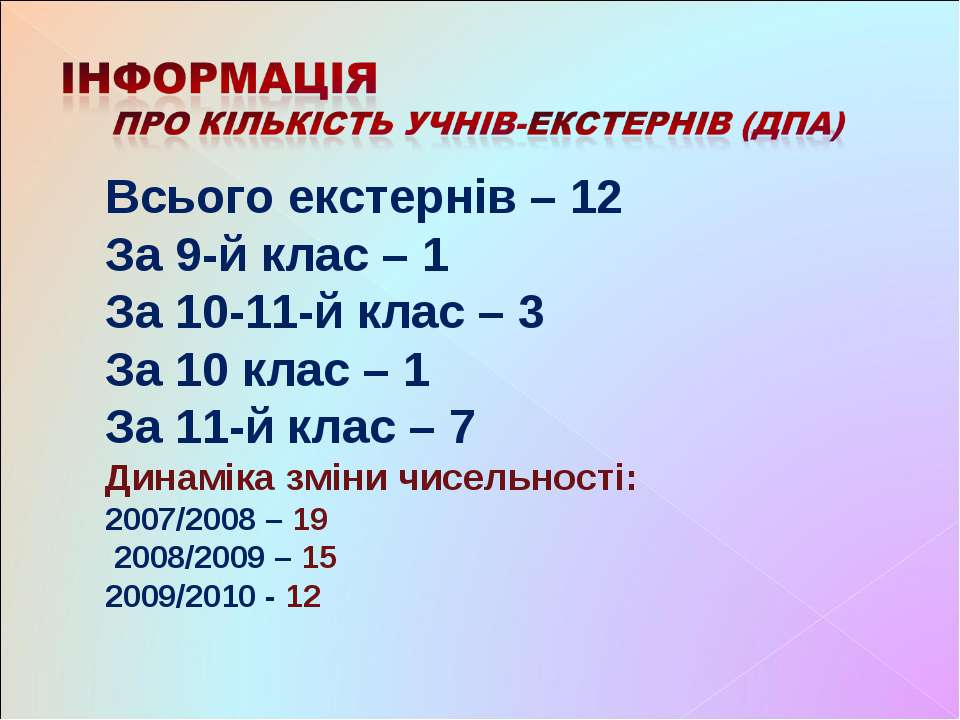 Всього екстернів – 12 За 9-й клас – 1 За 10-11-й клас – 3 За 10 клас – 1 За 1...