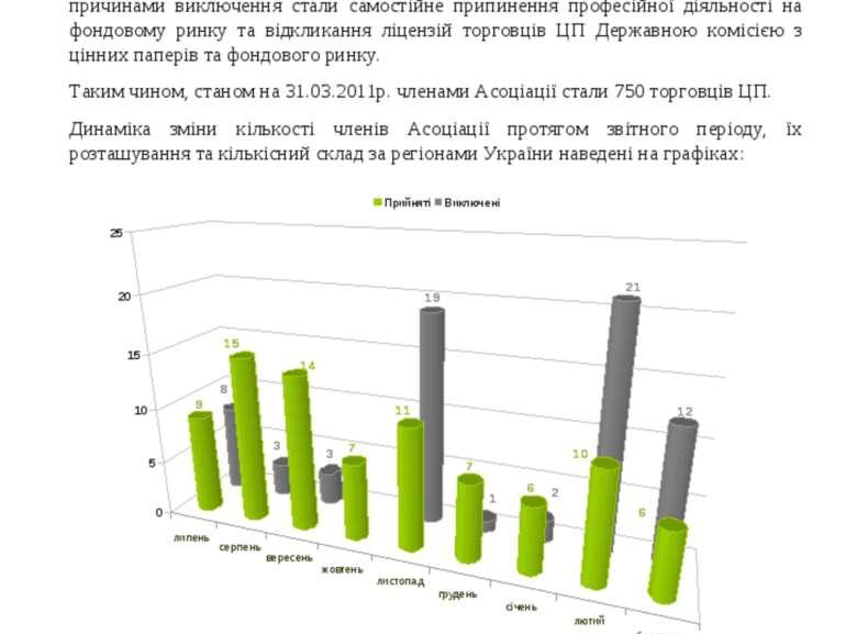 Станом на 01 липня 2010 року в Асоціації нараховувалось 734 члена. В період з...