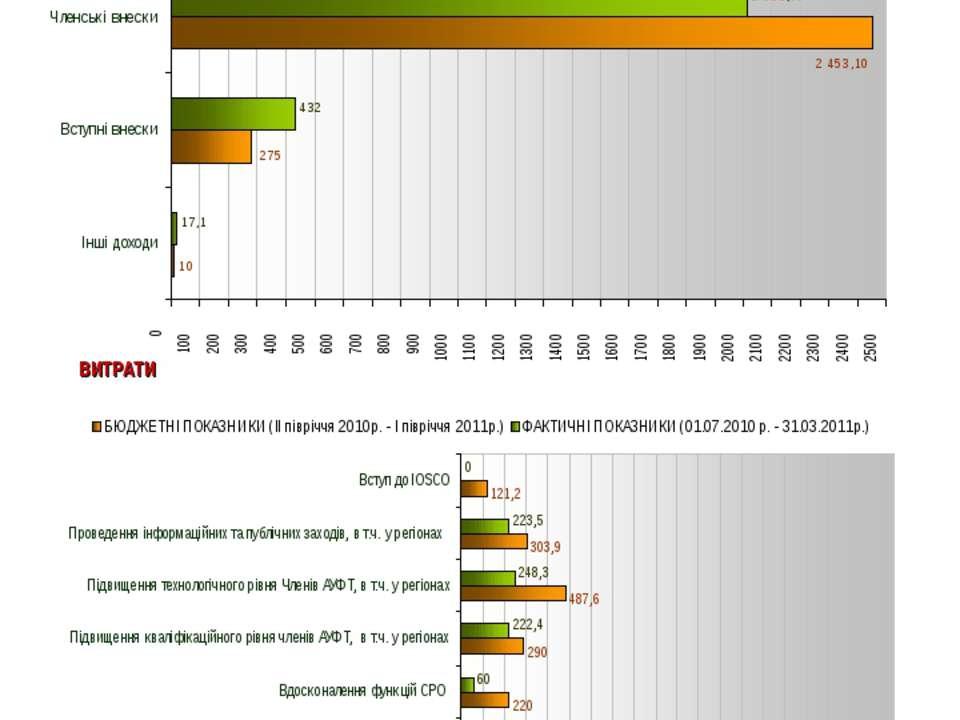 """Виконання бюджету Асоціації """"Українські Фондові Торгівці"""" за період з 01.07.1..."""