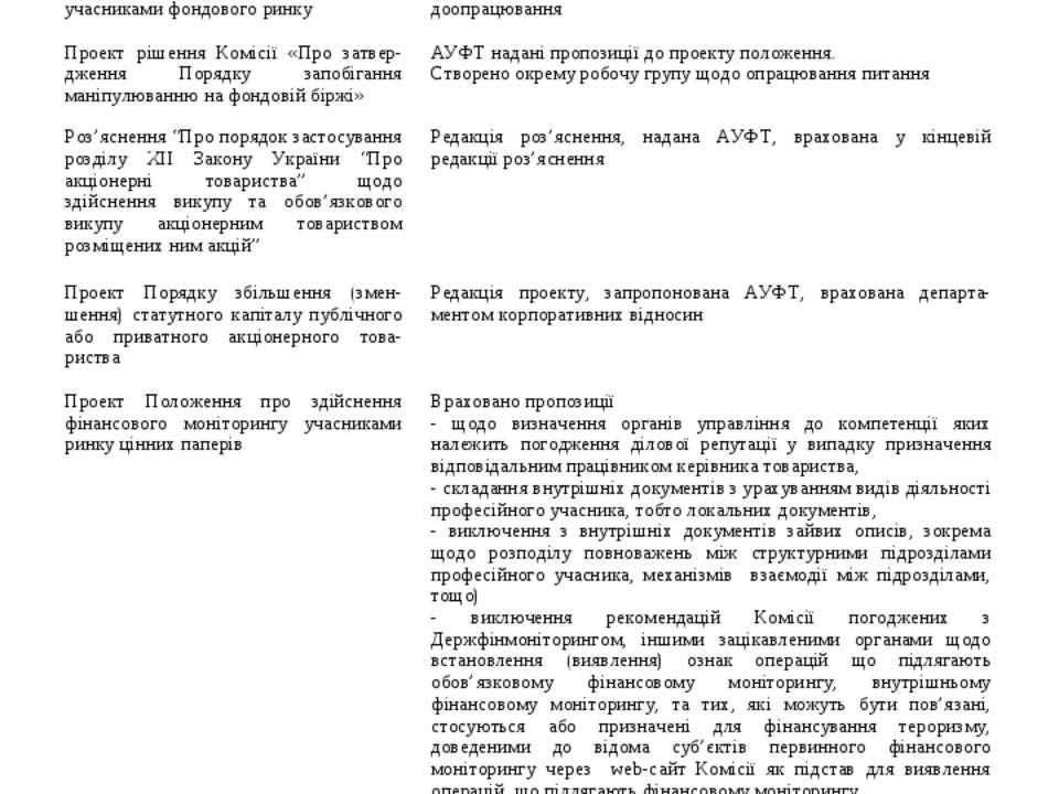 3. Проекти нормативно-правових актів ДКЦПФР 33