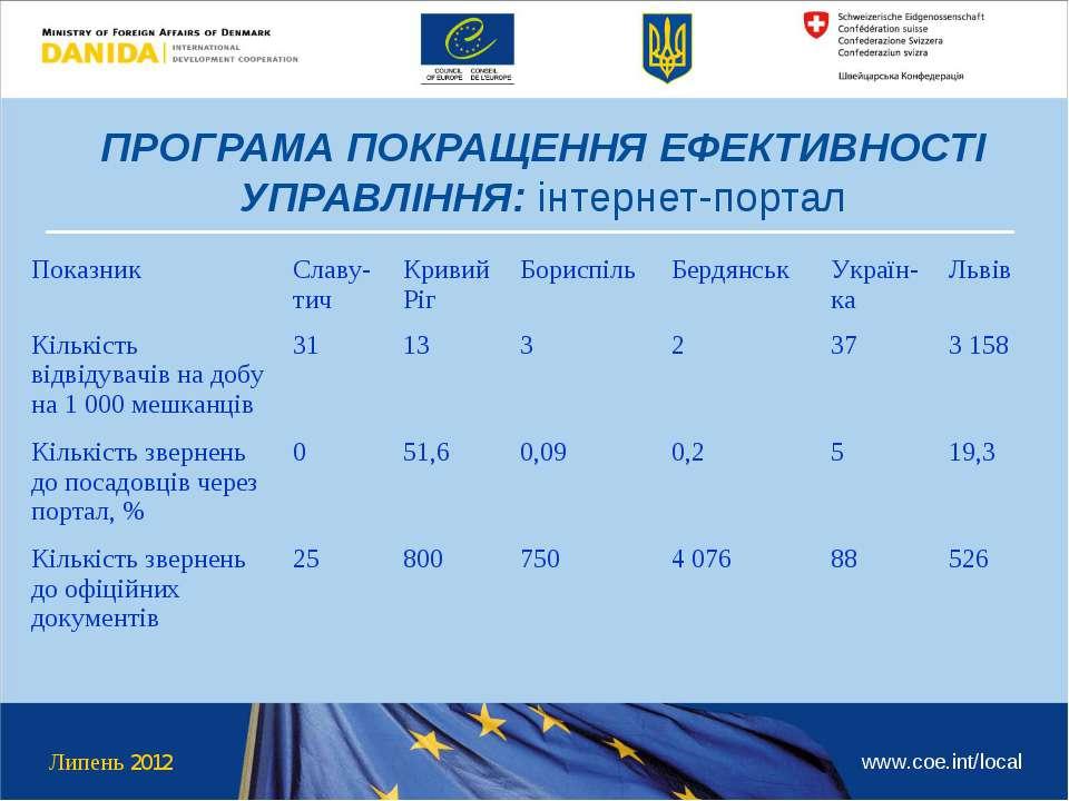 ПРОГРАМА ПОКРАЩЕННЯ ЕФЕКТИВНОСТІ УПРАВЛІННЯ: інтернет-портал Липень 2012 www....