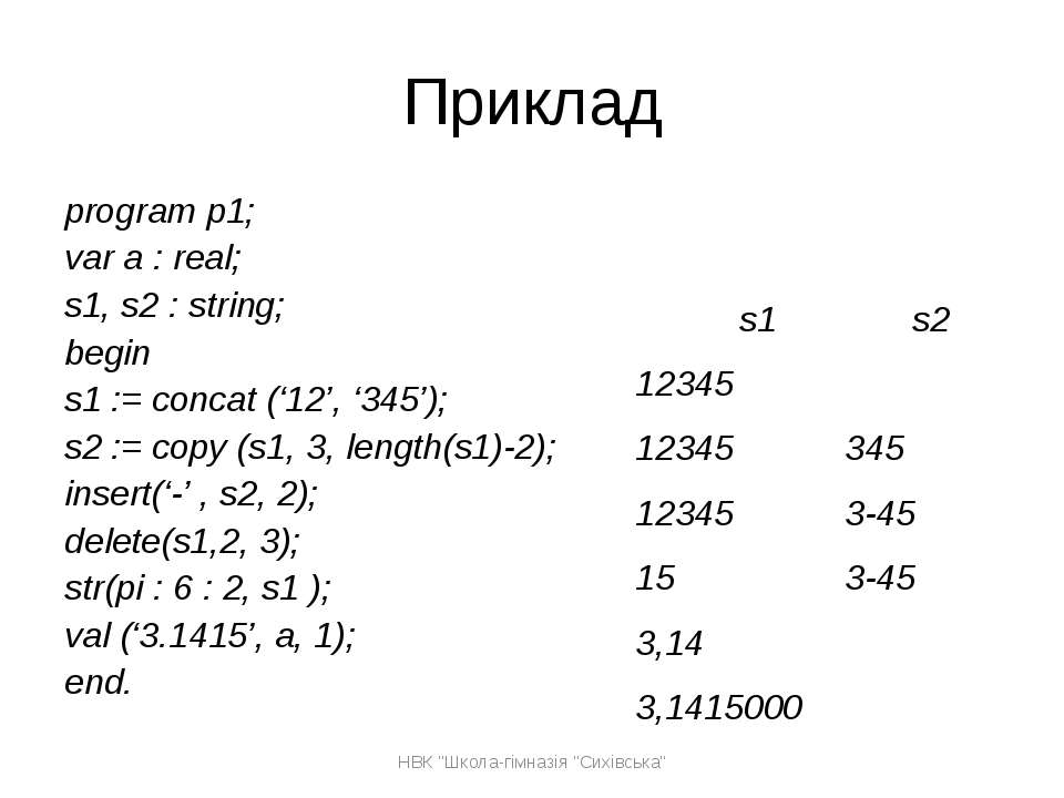 Приклад program p1; var a : real; s1, s2 : string; begin s1 := concat ('12', ...