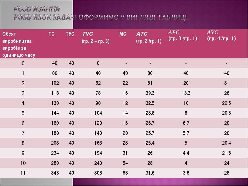 Обсяг виробництва виробів за одиницю часу TC TFC TVC (гр.2 – гр.3) МC ATC (...