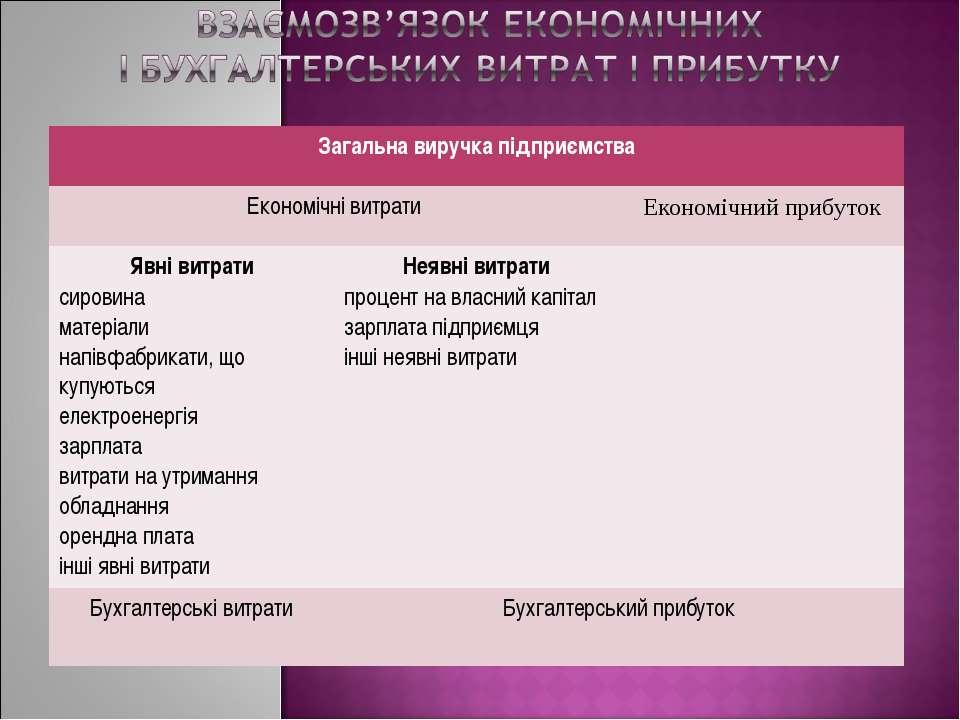 Загальна виручка підприємства Економічні витрати Економічний прибуток Явні ви...