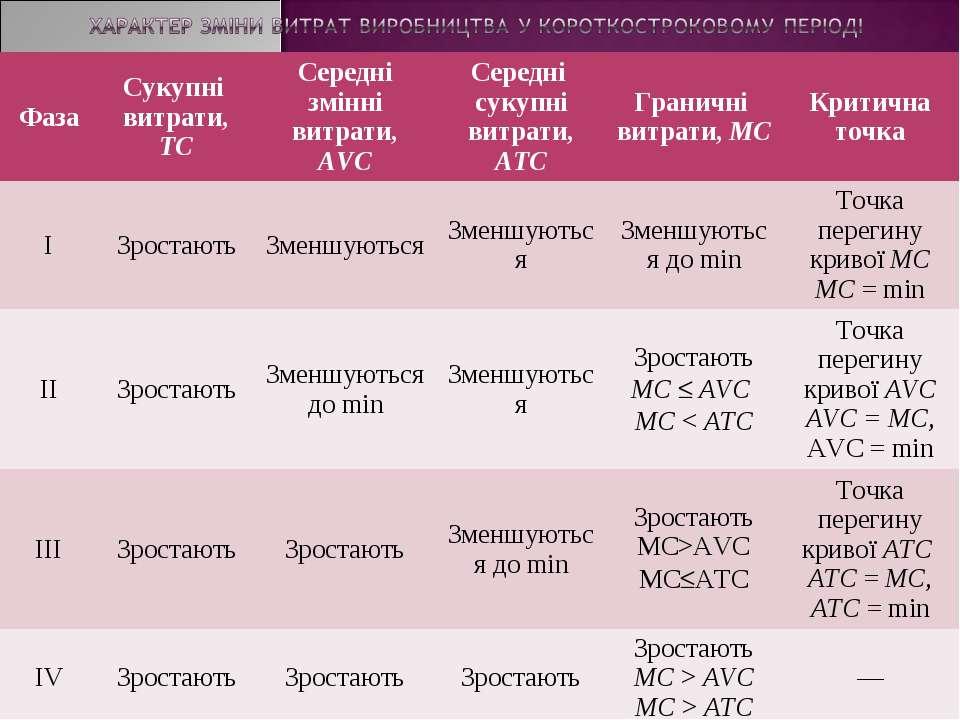 Фаза Сукупні витрати, ТС Середні змінні витрати, AVC Середні сукупні витрати,...
