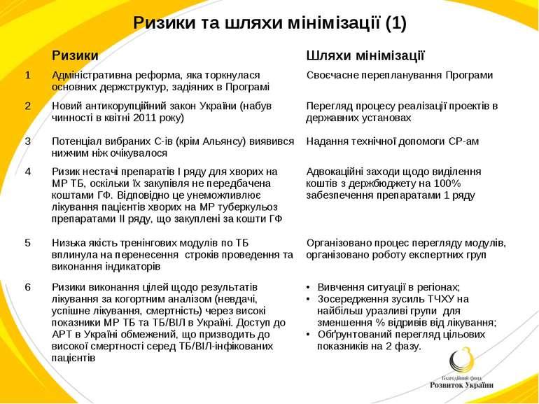 Ризики та шляхи мінімізації (1) Ризики Шляхи мінімізації 1 Адміністративна ре...