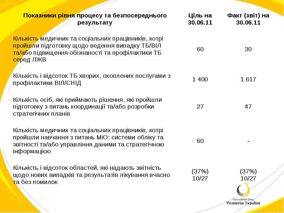 Показники рівня процесу та безпосереднього результату Ціль на 30.06.11 Факт (...