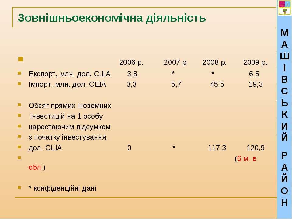 Зовнішньоекономічна діяльність 2006 р. 2007 р. 2008 р. 2009 р. Експорт, млн. ...