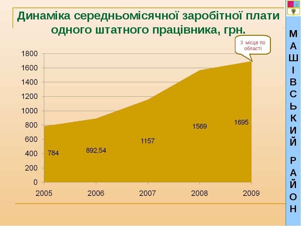 МАШІВСЬКИЙ РАЙОН Динаміка середньомісячної заробітної плати одного штатного п...