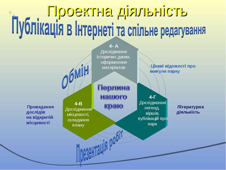 4- А Дослідження історичих даних, оформлення матеріалов 4-В Дослідження місце...